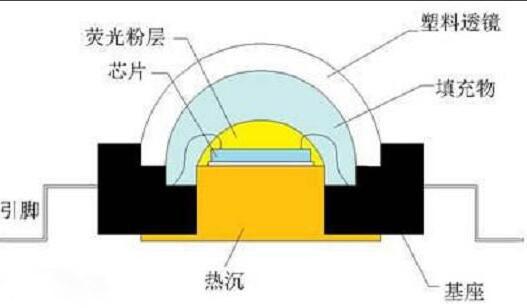 LED封装