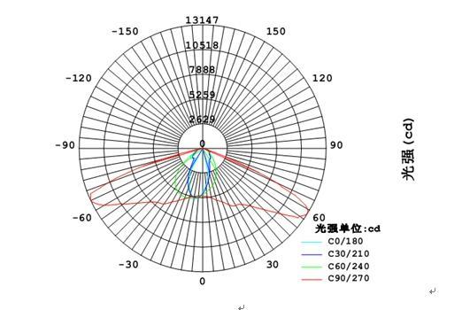 LED路灯曲线图