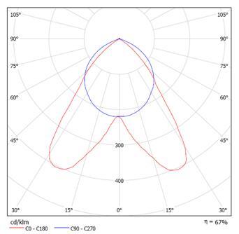 荧光灯配光曲线图