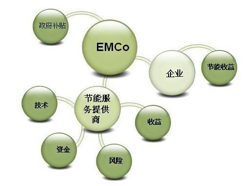 合同能源模式