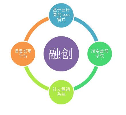 外贸网站优化免费培训---河北融创传媒有限公司