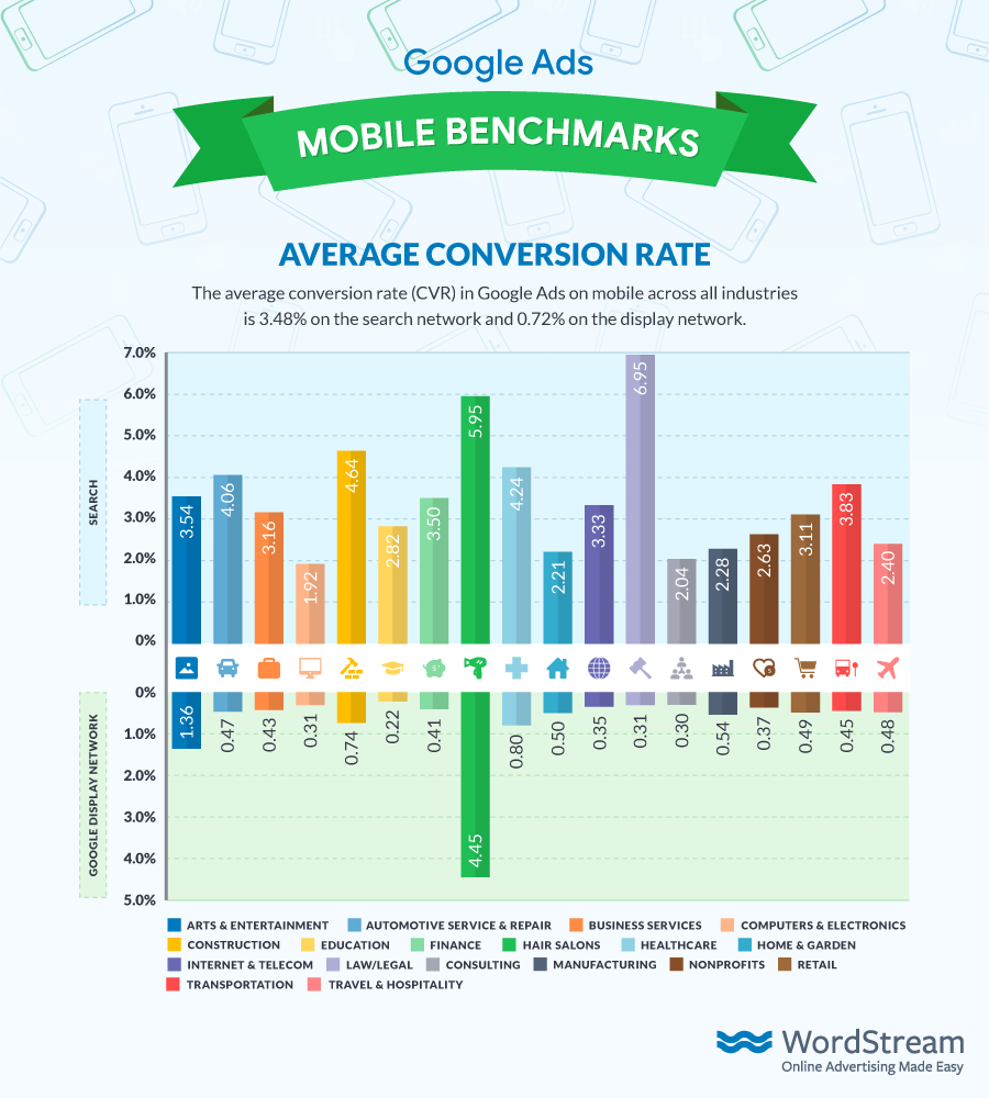 google_mobile_benchmarks_CVR_small