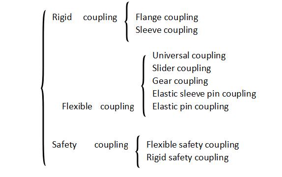 coupling types