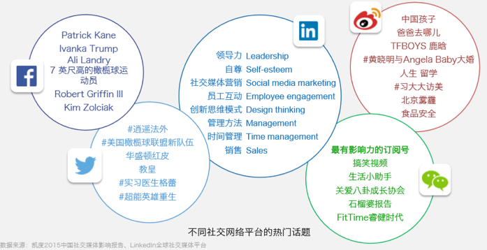 Business Social Platform